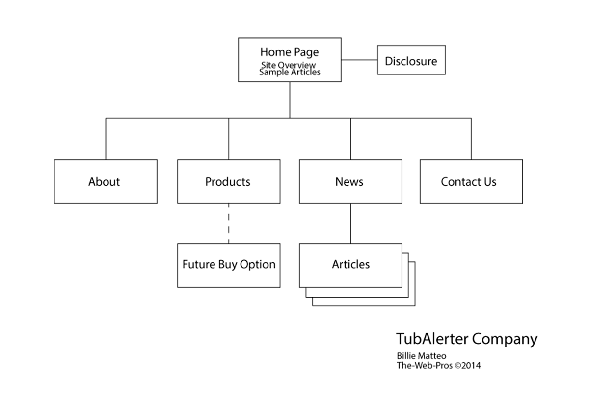 Information architecture for Architecture site web
